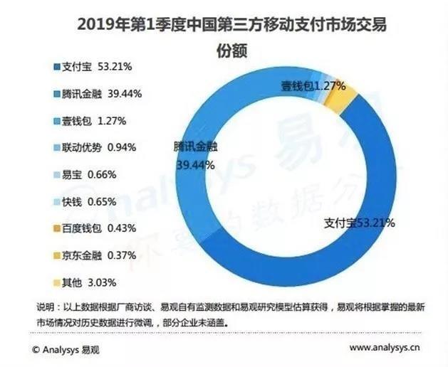 2019年第1季度中國第三方移動支付交易市場份額