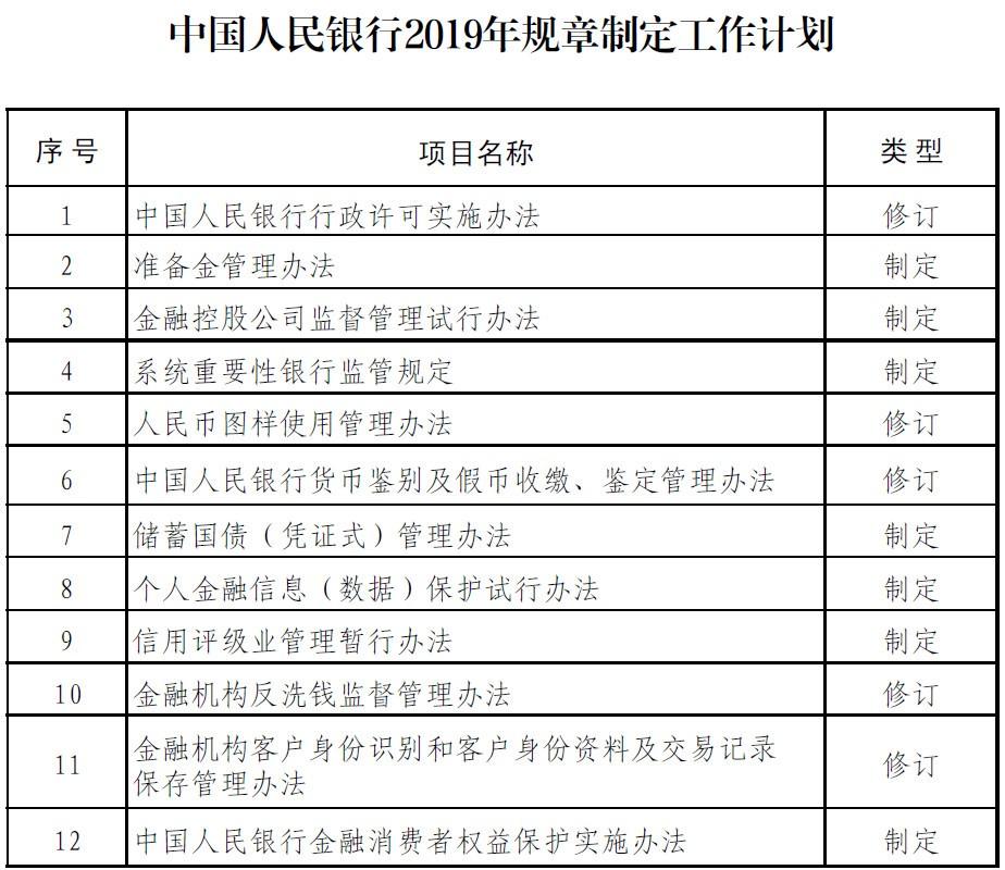 中國人民銀行2019年規章制定工作