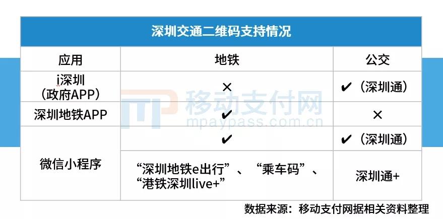 深圳交通二维码支持情况