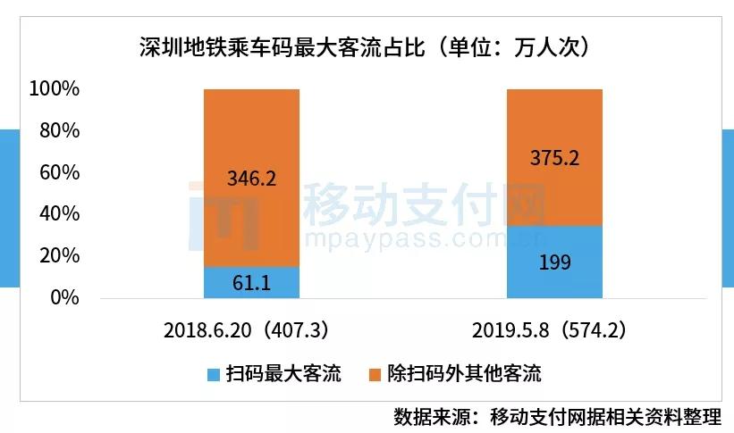 深圳地铁乘车码最大客流占比