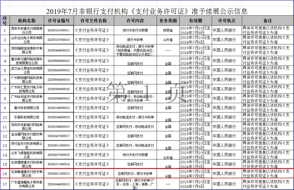 2019年7月非银行支付机构《支付业务许可证》准予续展名单