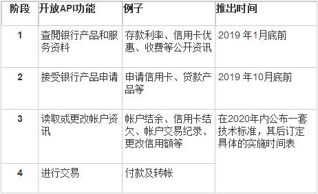 香港银行业开放API的实施阶段