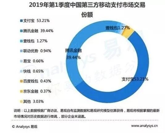 2019第一季度中国第三方移动支付市场交易份额