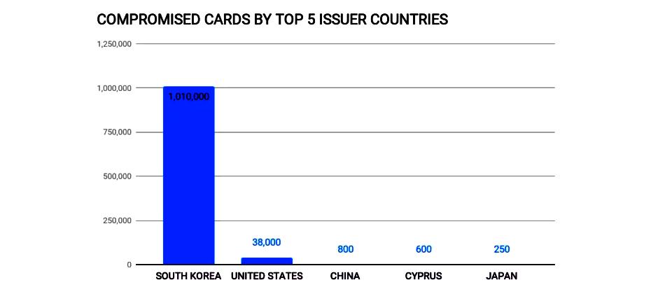 韩国成为亚太地区支付卡盗刷的最大受害国
