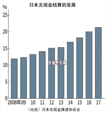 日本无现金结算的发展