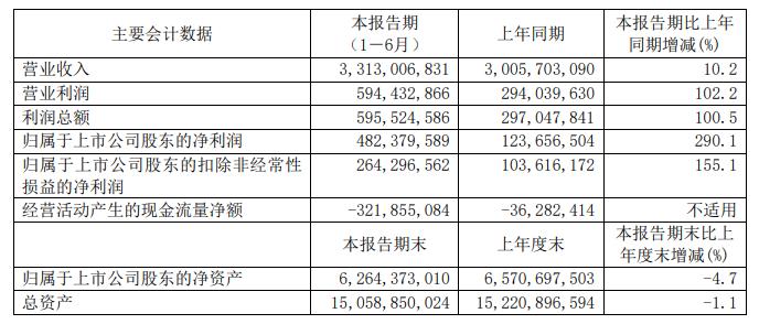 用友网络科技股份有限公司2019年半年报数据