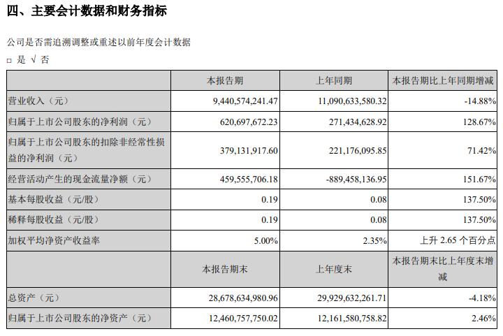 传化智联股份有限公司2019年半年度报告