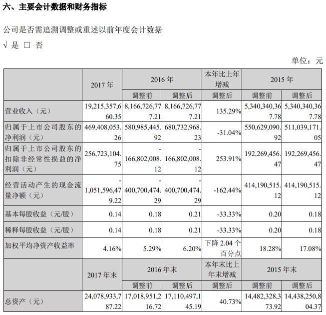 传化智联股份有限公司2017年年度报告