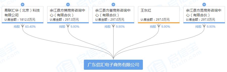 卖衣服的也来买支付牌照 步森拟1.3亿控股广东信汇-第四方支付接口