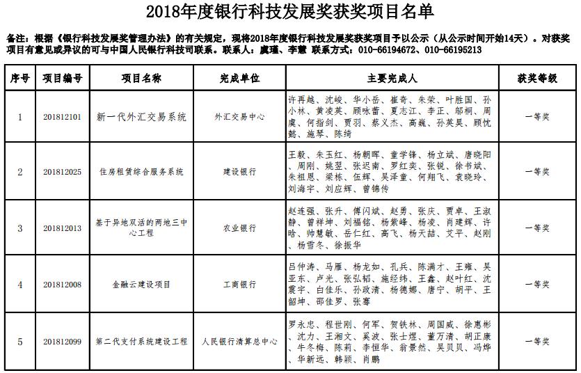 央行发布2018年度银行科技发展奖获奖名单