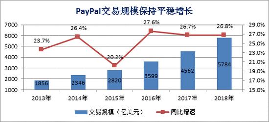 PayPal交易规模