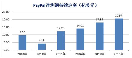 PayPal净利润