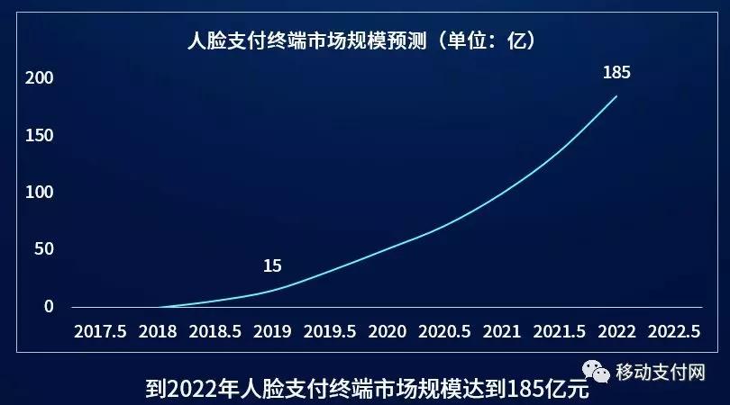 移动支付网慕楚:2022年人脸支付终端规模将达到185亿