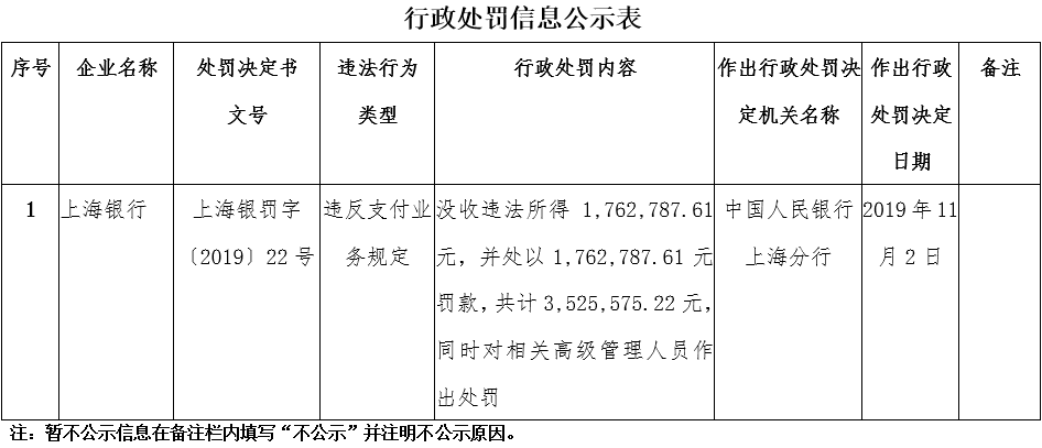 上海银行违反支付业务规定罚单