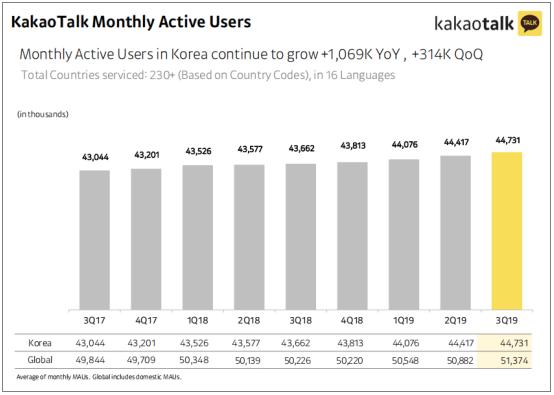 腾讯投资的韩国互联网银行Kakao Bank计划年底上市-第四方支付接口