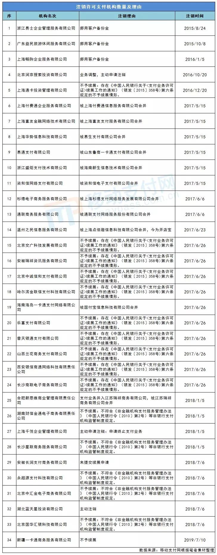 注销许可的支付机构如下表