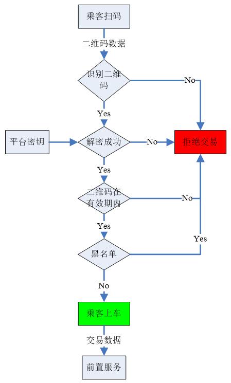 二维码支付交易清算流程