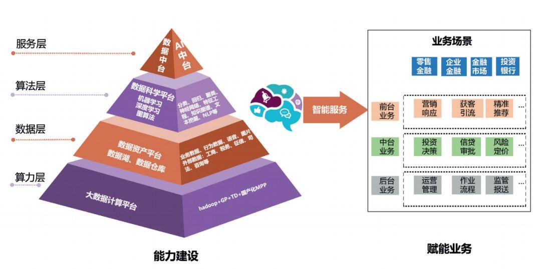 光大银行邵理煜:银行拥抱数字化时代,构建大数据体系