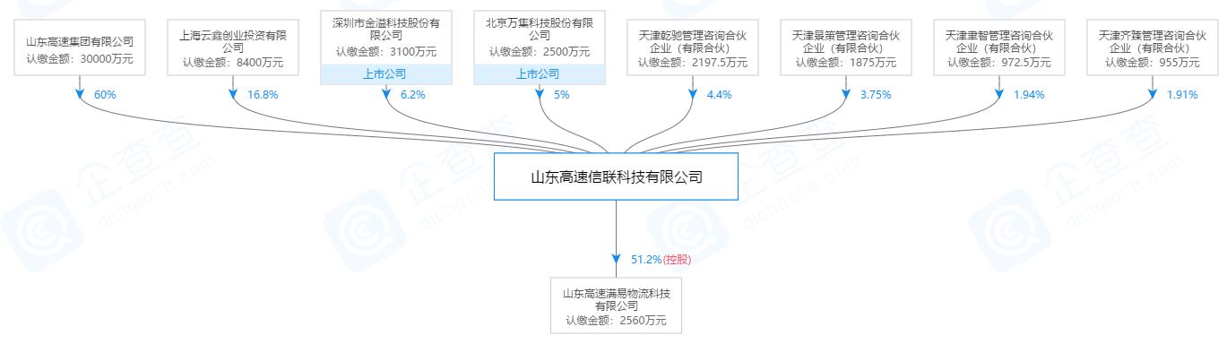 山东高速信联科技有限公司股权结构