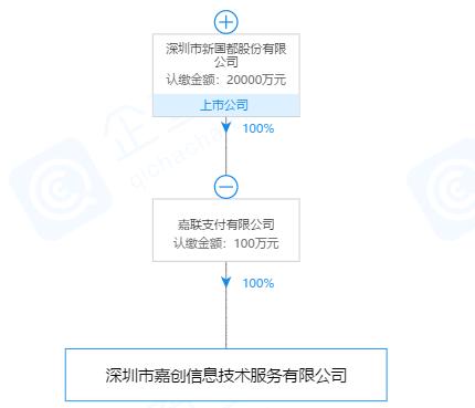 深圳市嘉创信息技术服务有限公司股权关系