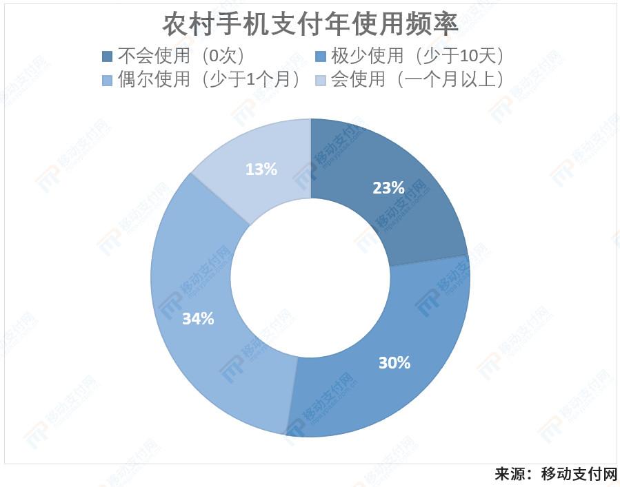 农村手机支付年使用率