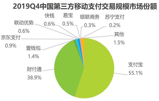 2019Q4中国第三方移动支付交易规模市场份额