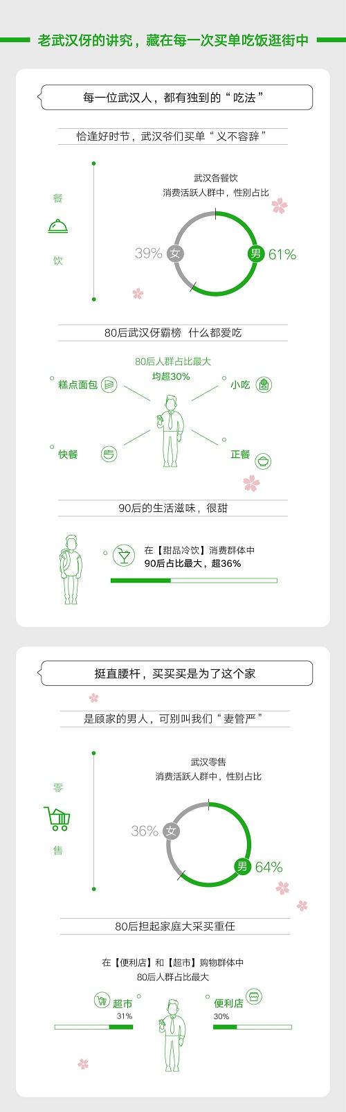 3.25-4.3期间 武汉微信支付线下交易笔数增幅高达162%