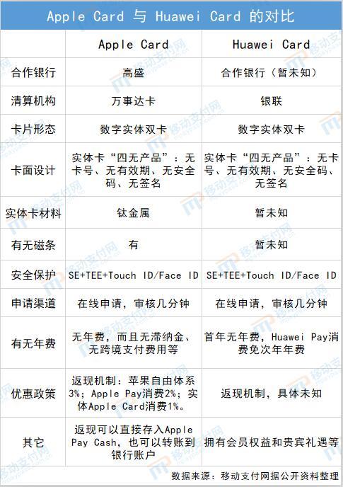华为Huawei Card vs 苹果Apple Card
