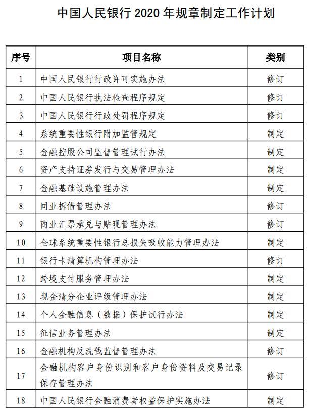 中国人民银行2020年规章制定工作计划