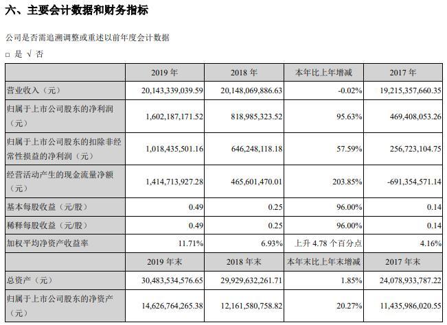 传化智联股份有限公司2019年年度报告