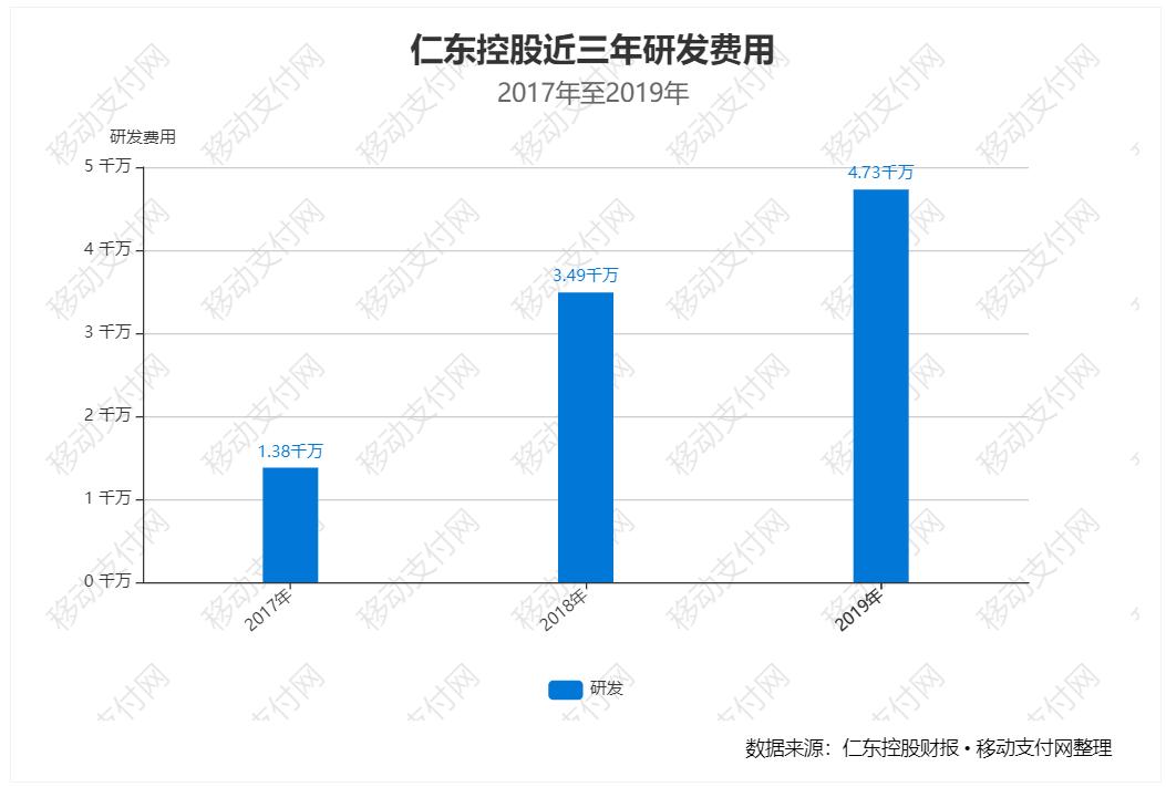 仁东控股近3年研发费用