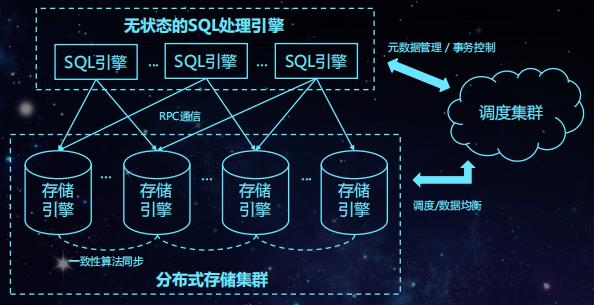 北京银行明立松:探索NewSQL混合型金融数据库的应用