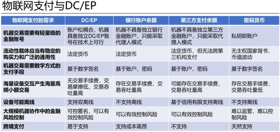 物联网支付与DCEP