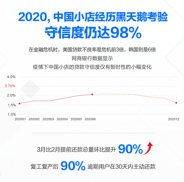 小店经济经历黑天鹅考验 网商银行:小店守信率超出预期 仍达98%