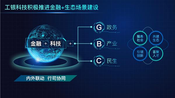 工行金融科技应用于GBC场景创新与实践