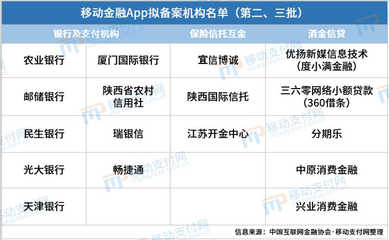 第二第三批移动金融App拟备案机构名单