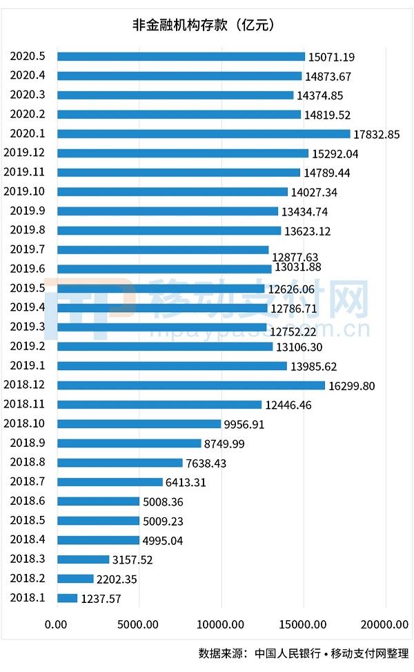 央行:2020年5月备付金上升197.52亿元