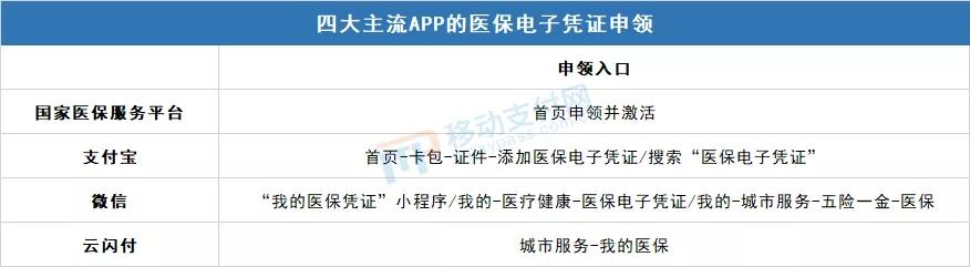 四大主流APP的医保电子凭证