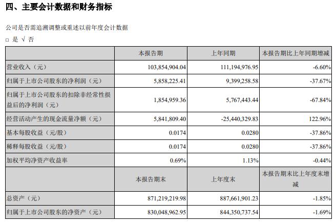 深圳兆日科技股份有限公司2020年半年度报告