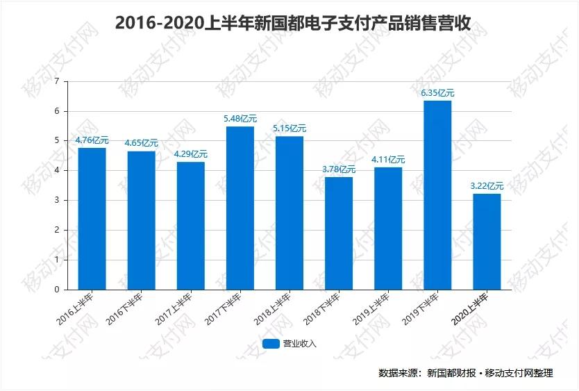 2016-2020上半年新国都电子支付产品销售营收