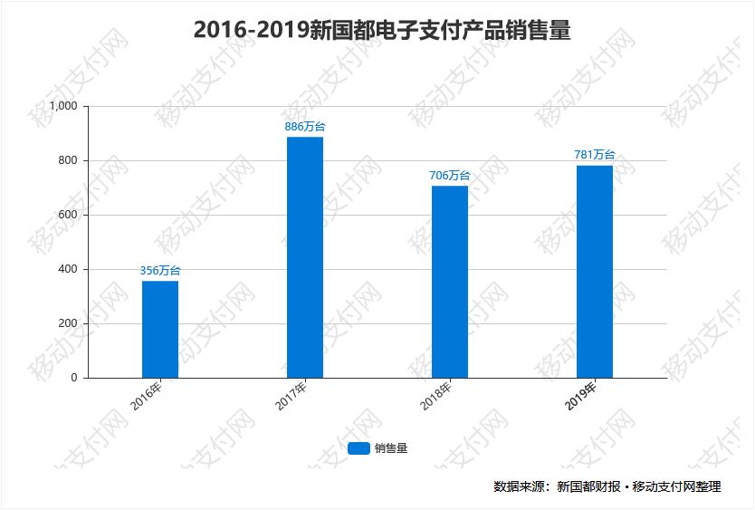 2016-2019新国都电子支付产品销售量