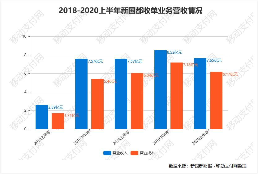 2018-2020上半年新国都收单业务营收