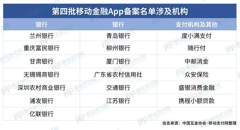 第四批移动金融App备案名单涉及机构