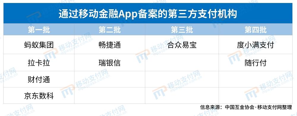 最新一批移动金融App拟备案名单公示 支付机构不乐观