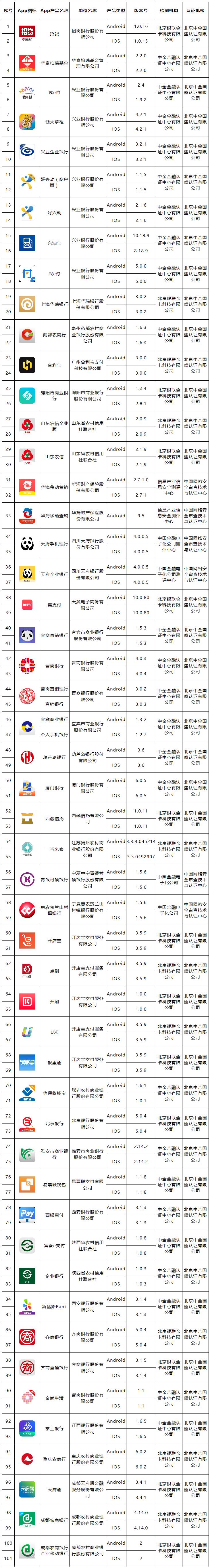 最新一批移动金融客户端应用软件拟备案名单