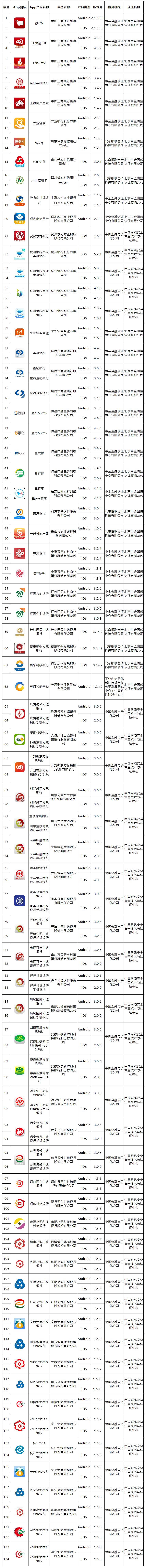 最新一批移动金融App拟备案名单发布 共134款