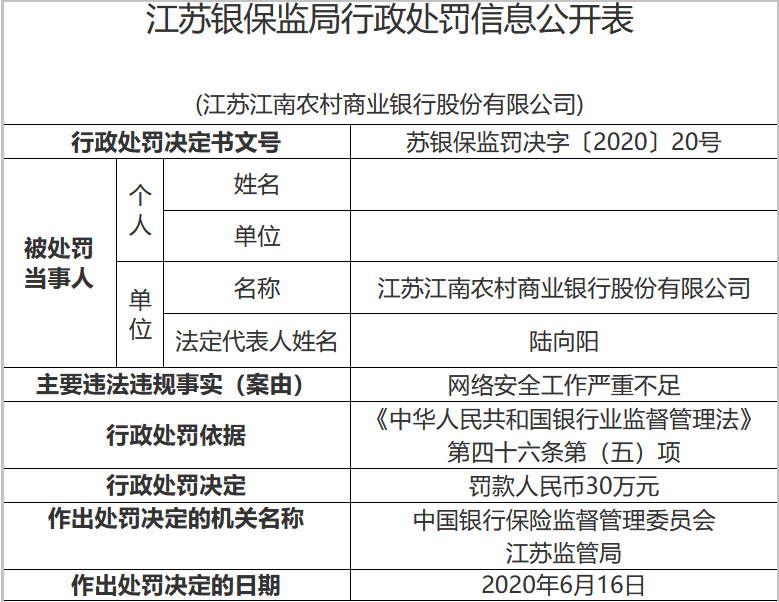 """江苏银保监局公布了对于江苏江南农村商业银行股份有限公司(以下简称""""江苏江南农商行"""")的行政处罚。"""