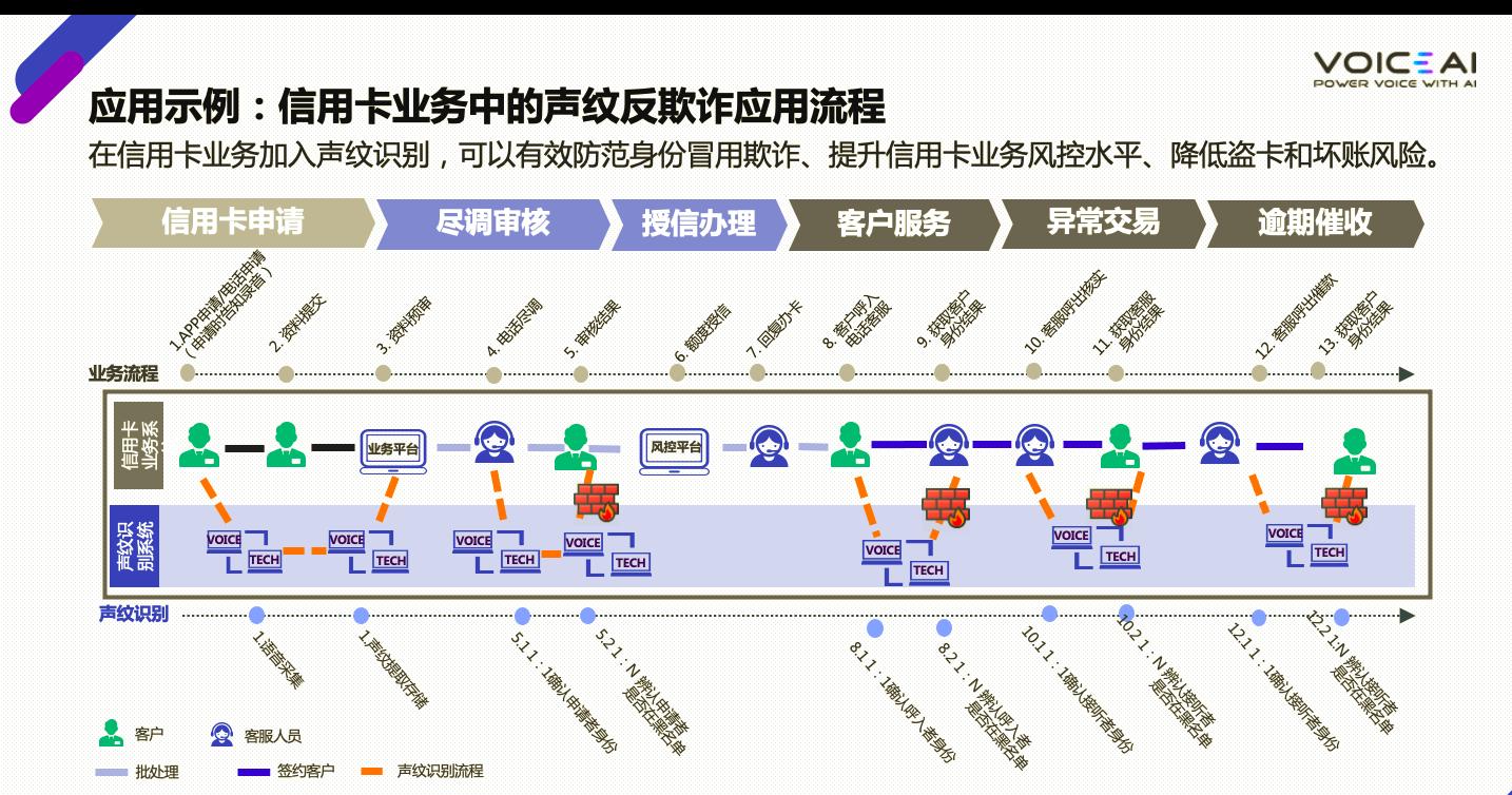 FinVoice智能语音认证系统流程图