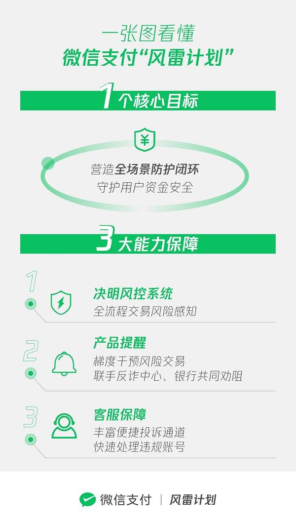 微信支付开展春节反诈骗专项治理,打通从事前到事后的反诈骗链条