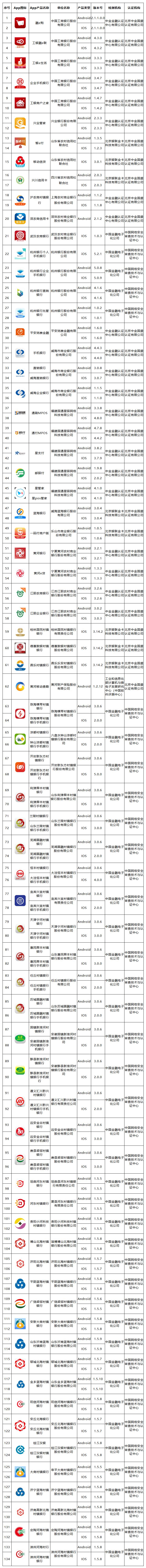 第六批移动金融App备案名单